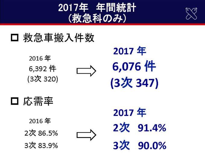 診療実績の推移(2016年→2017年)01