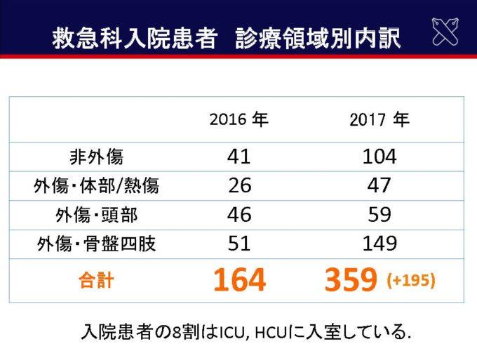 診療実績の推移(2016年→2017年)02