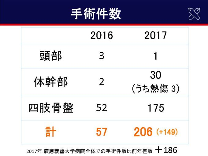 診療実績の推移(2016年→2017年)03