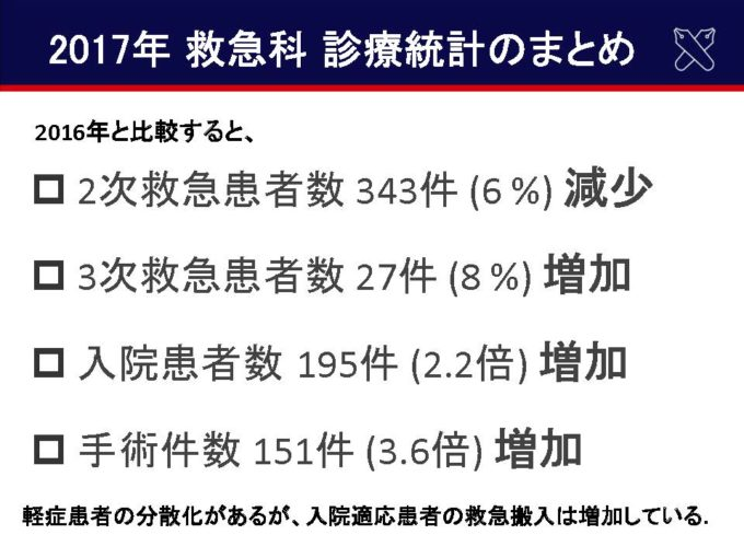 診療実績の推移(2016年→2017年)04
